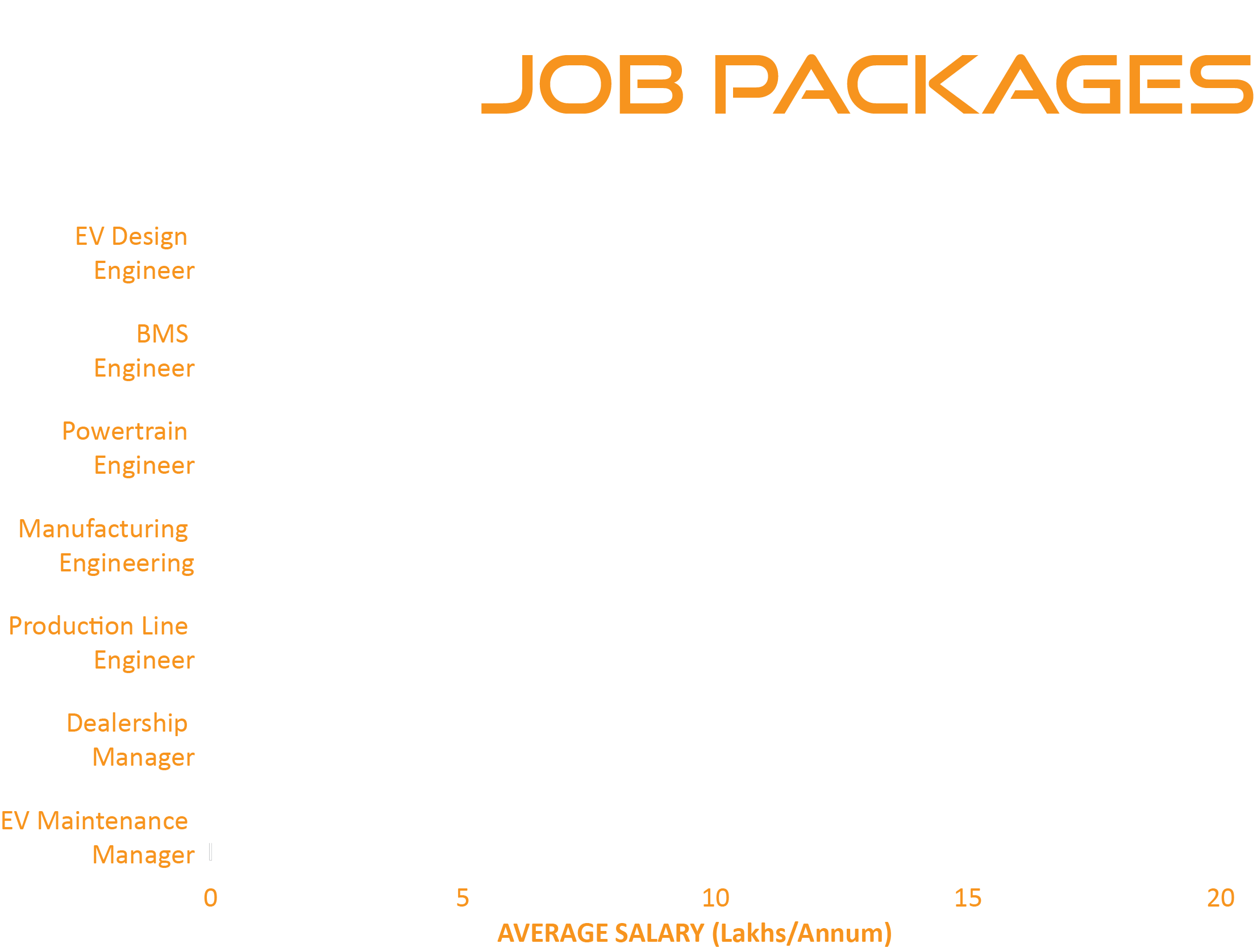 ev industry salary packages